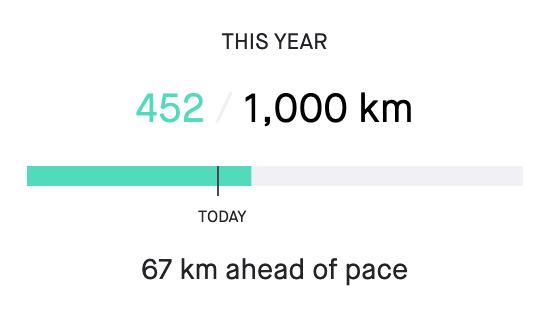 2020 67 km ahead