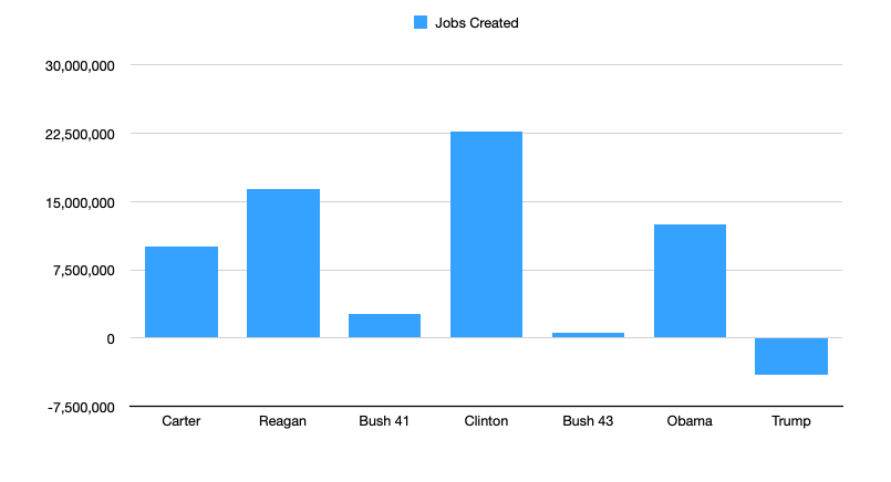 Jobs Created Since Carter