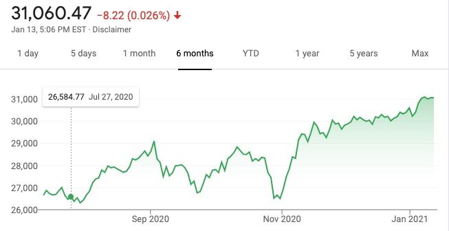 Dow Jones Chart, from Google