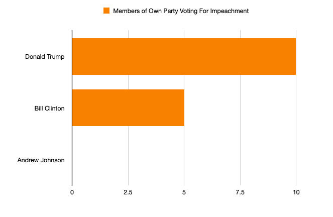 Members of Own Party Voting for Impeachment