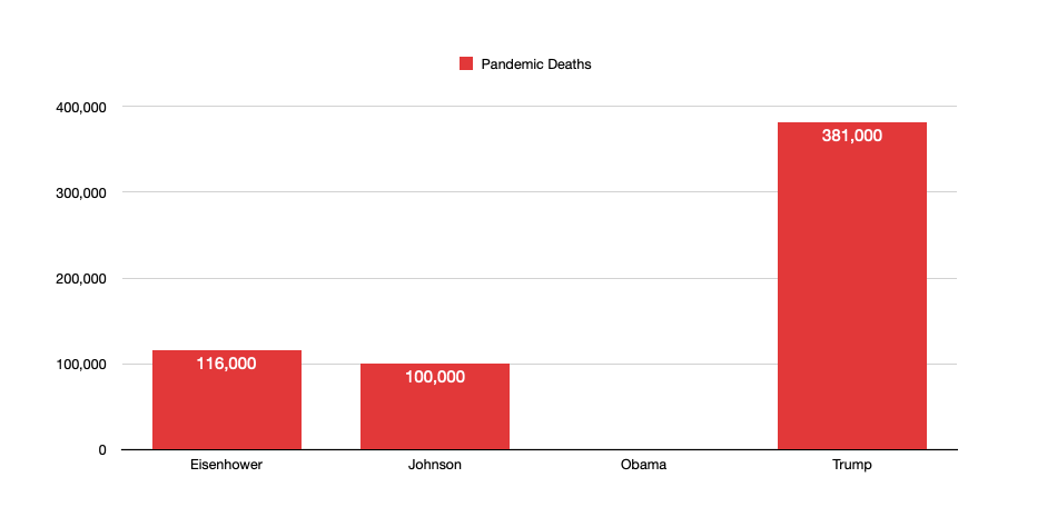 Pandemic Deaths by President