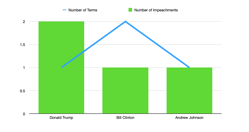 Impeachments by Term