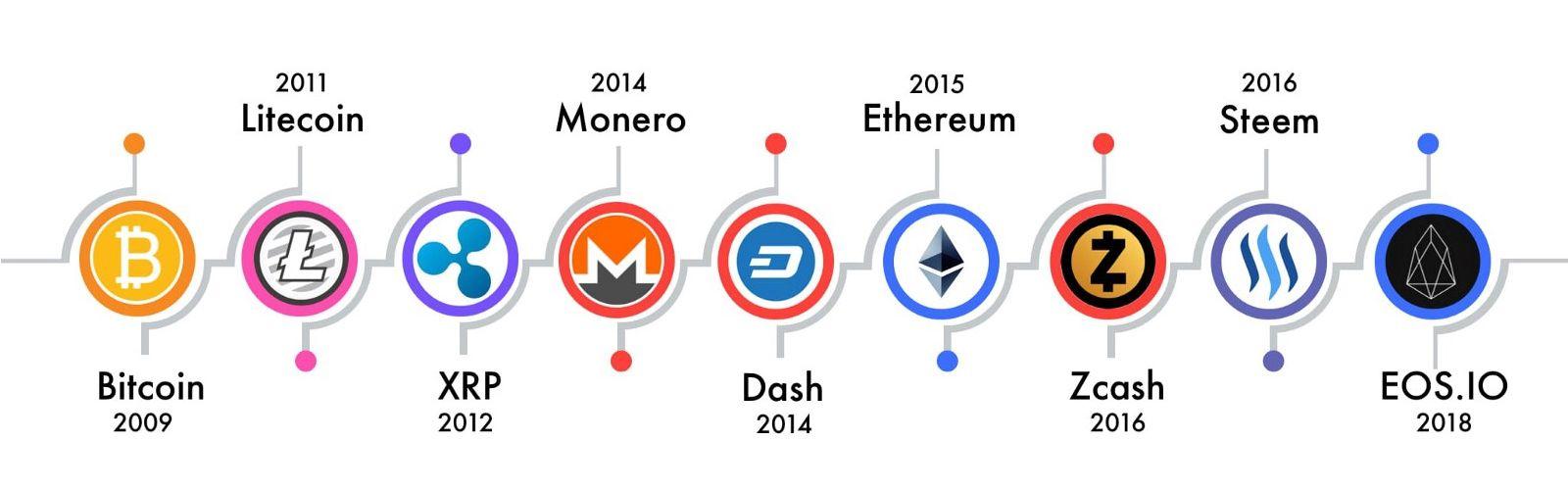 Toutes les cryptomonnaies créées après le bitcoin sont des altcoins.