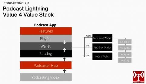 Podcasting 2.0 Value Stack