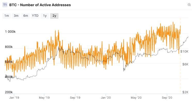 Growth of bitcoin addresses