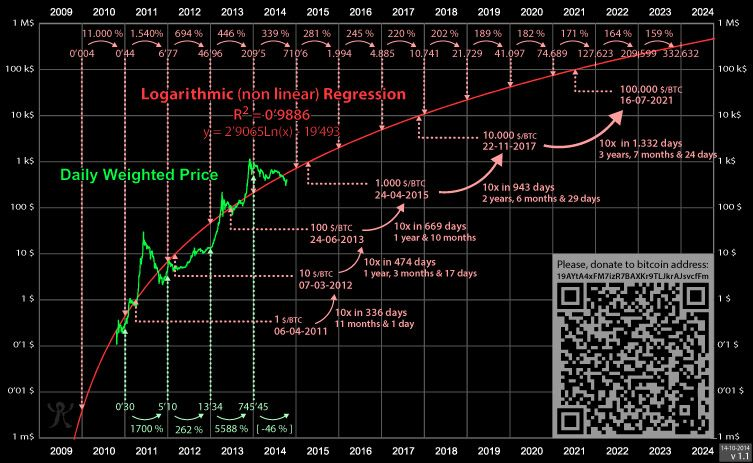 Trololo chart