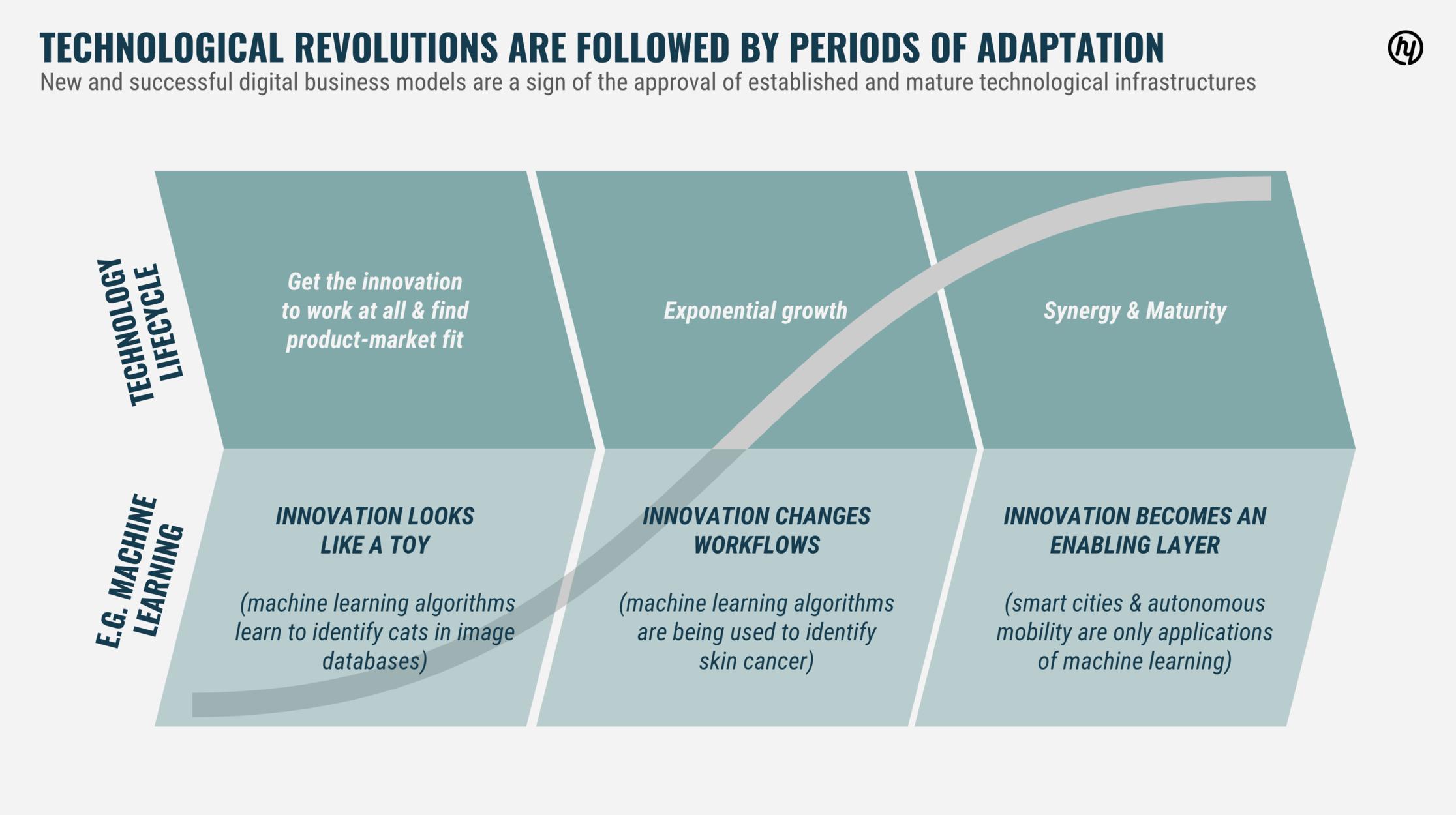 Abbildung 3: Auf technologische Revolutionen folgen Phasen der Durchdringung und Adaption.