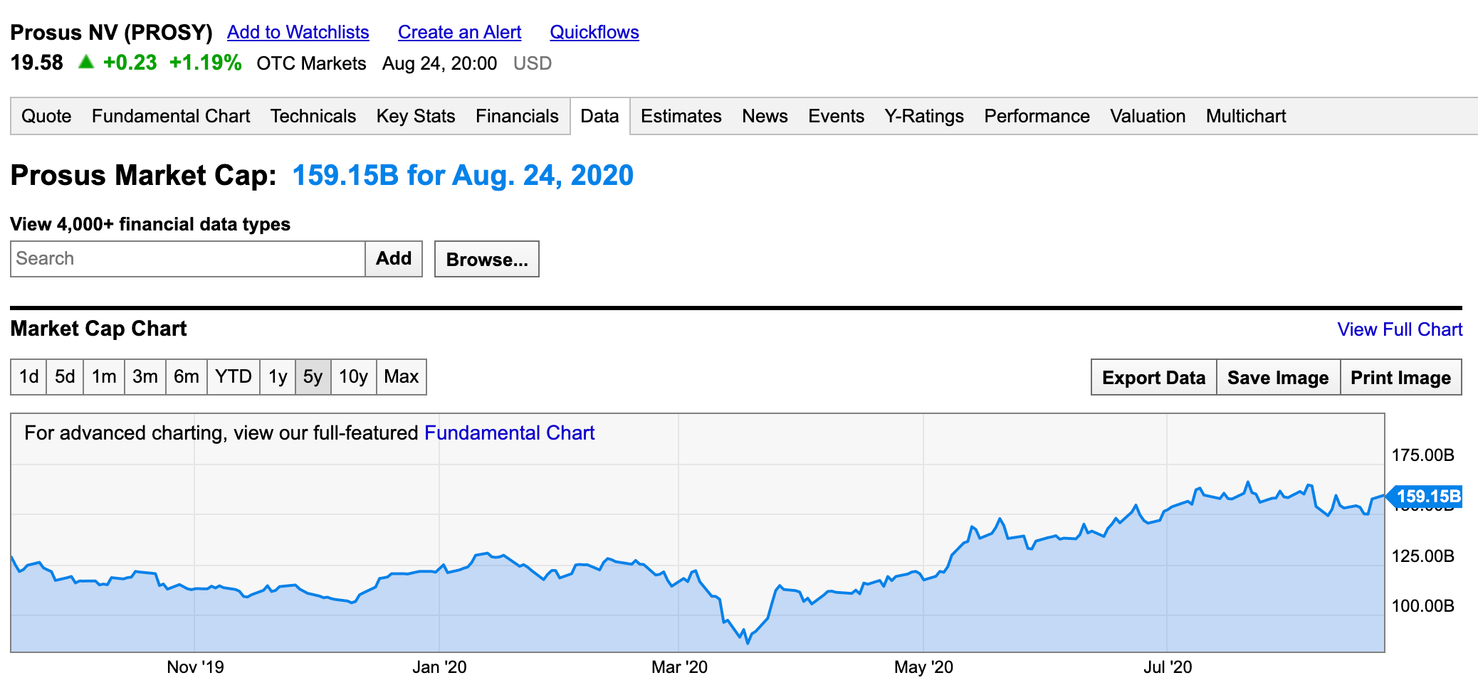 Prosus Market Cap, ycharts