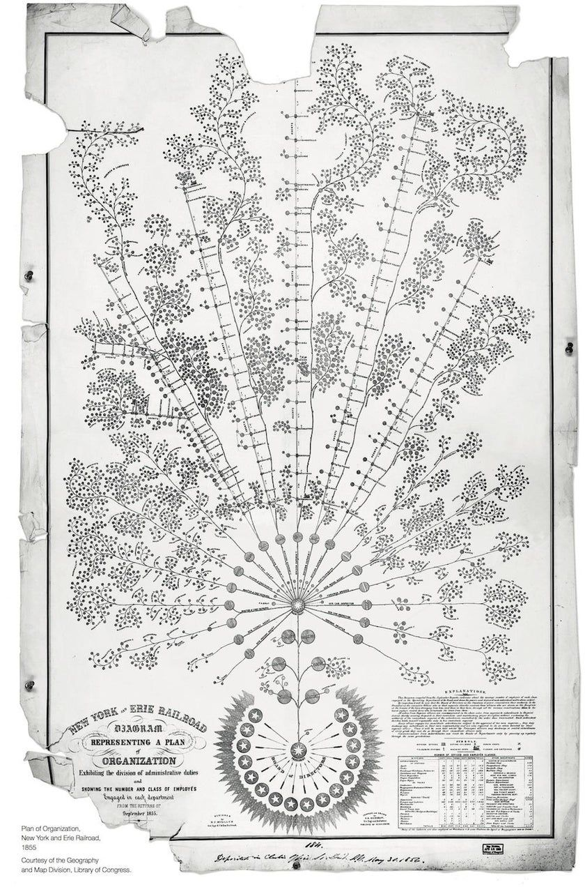 Organizational diagram of the New York and Erie Railroad, 1855