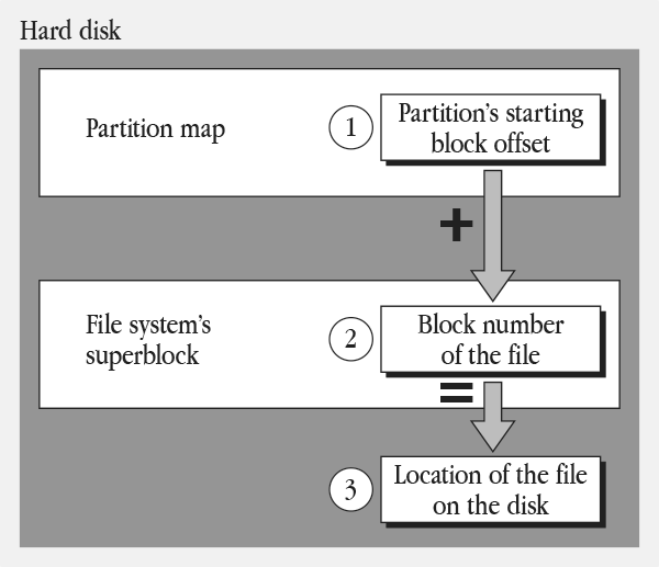 Figure 5-4 File access sequence for A/UX