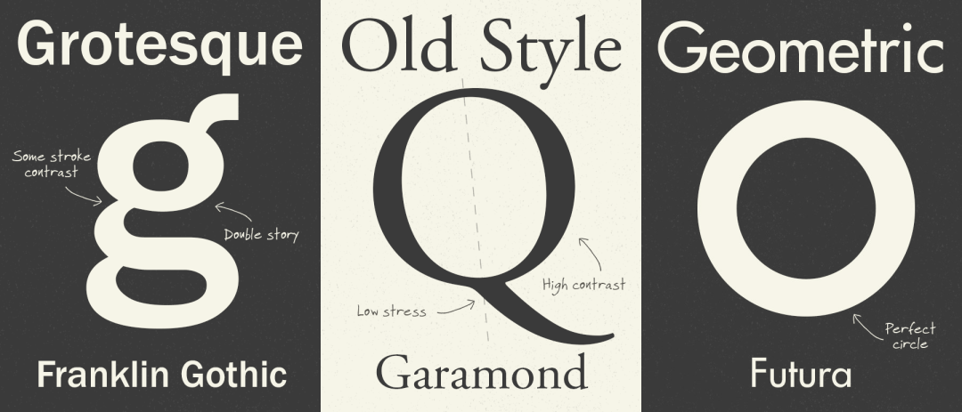 Typography Classification 101