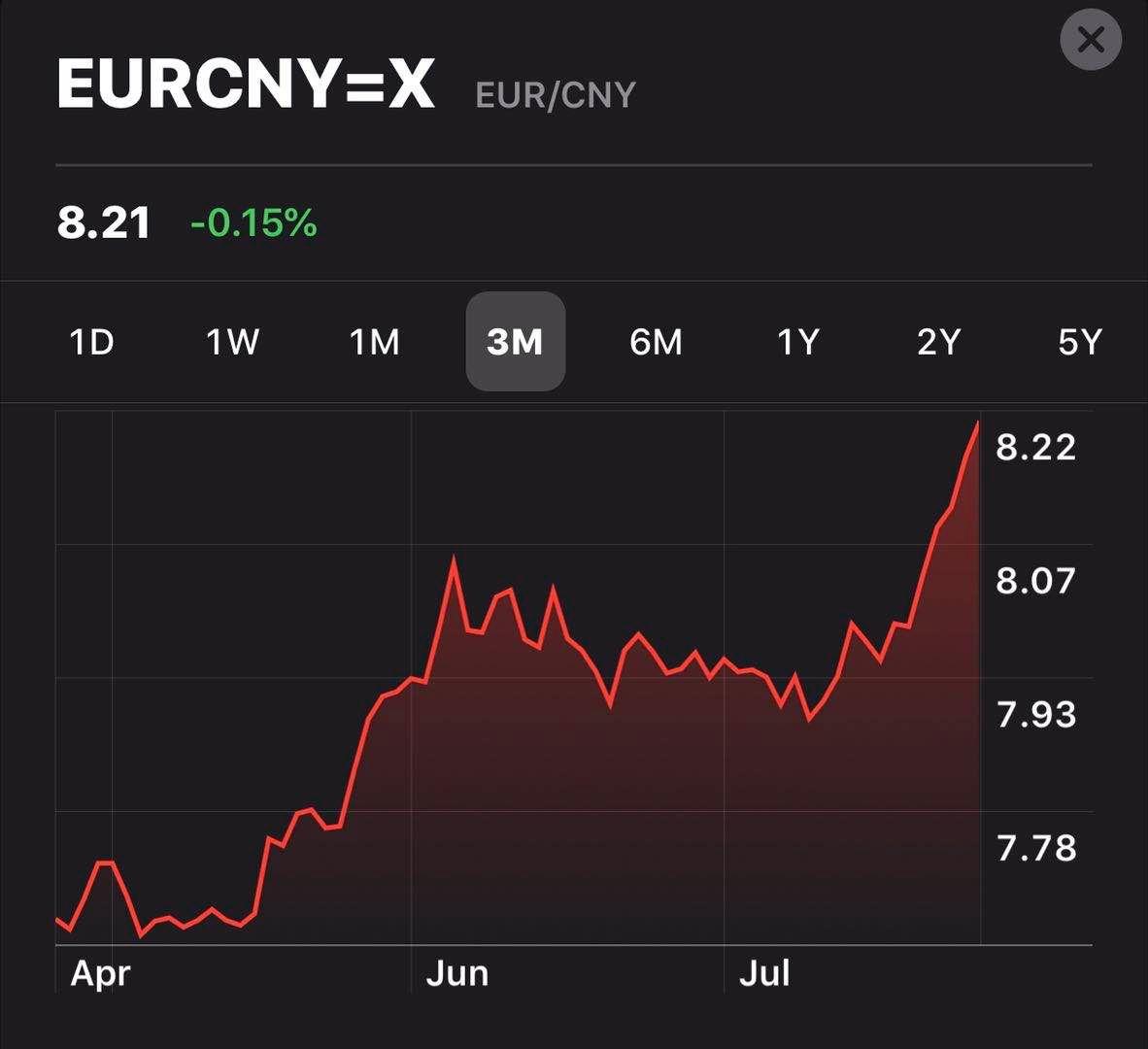 EURCNY exchange rate