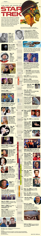 45 Years of Star Trek