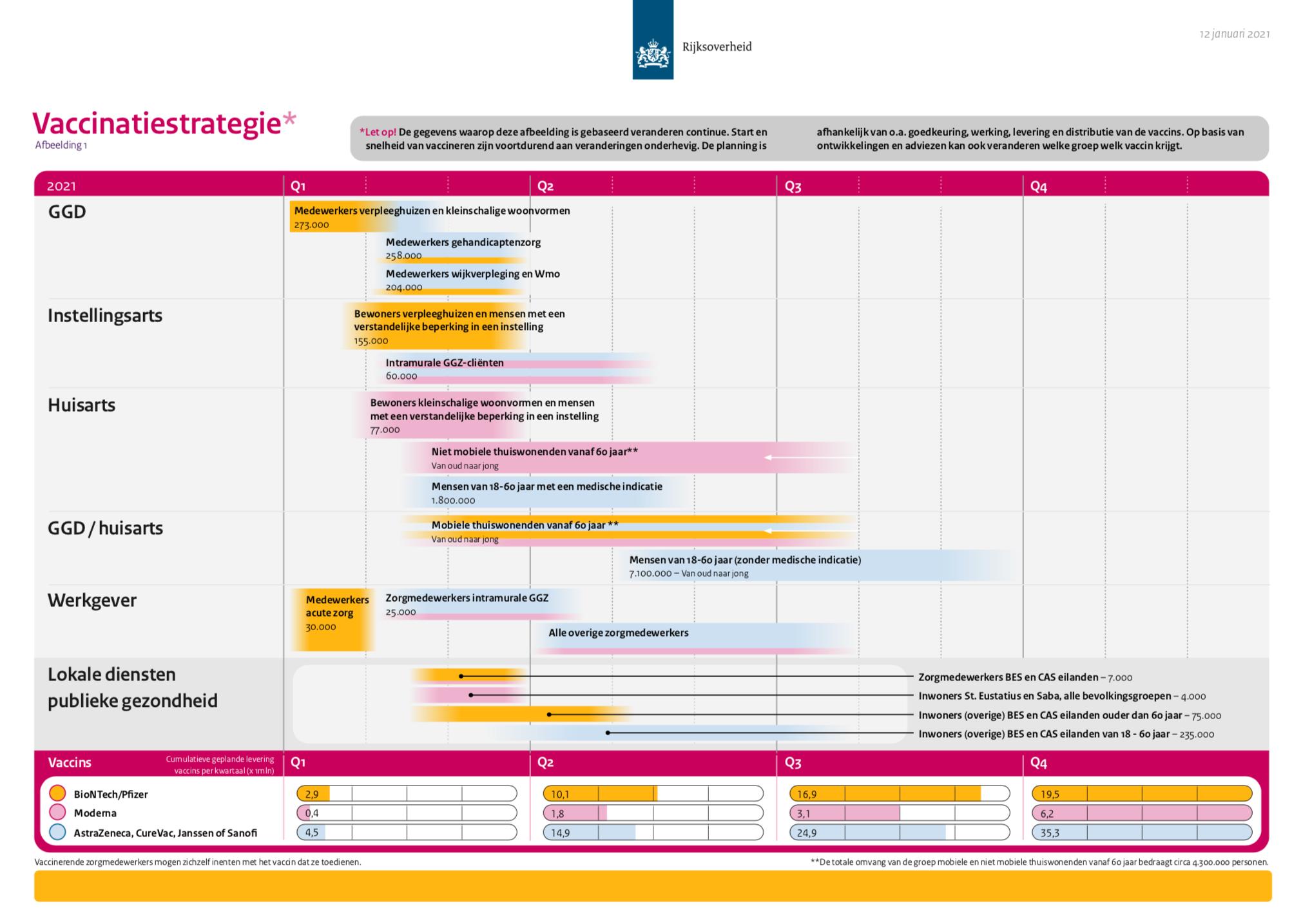 NL Vaccine Strategy