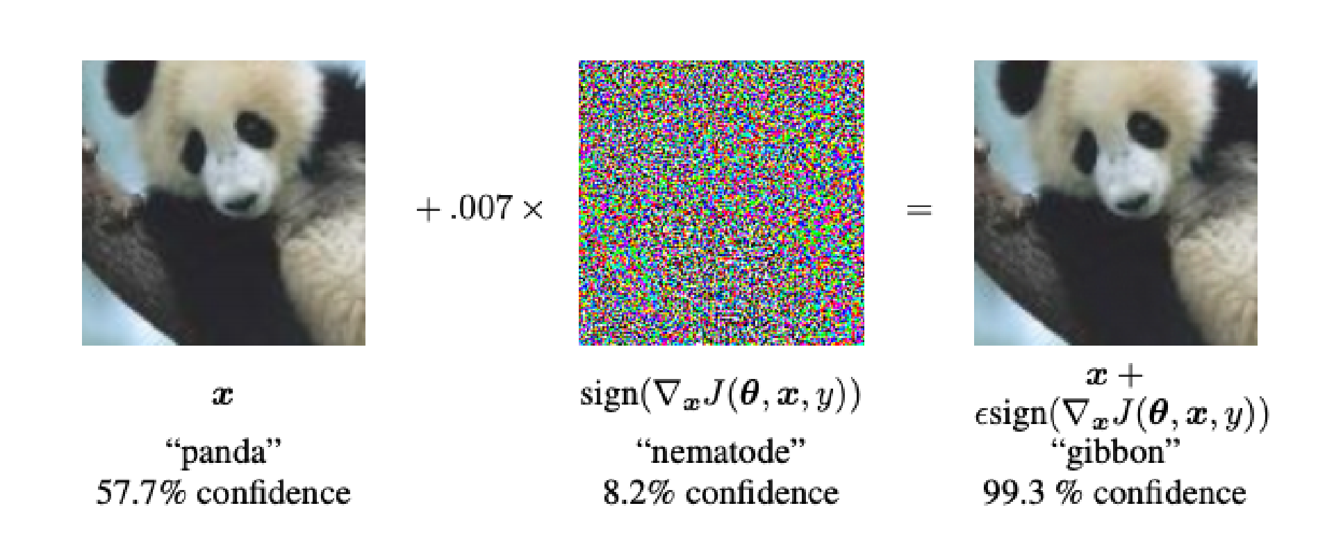 Here's Tensorflow's example of introducing static to fool an image classifier. The math below the pixels essentially says you want to maximize 'loss' (how bad the prediction is) based on the input data.