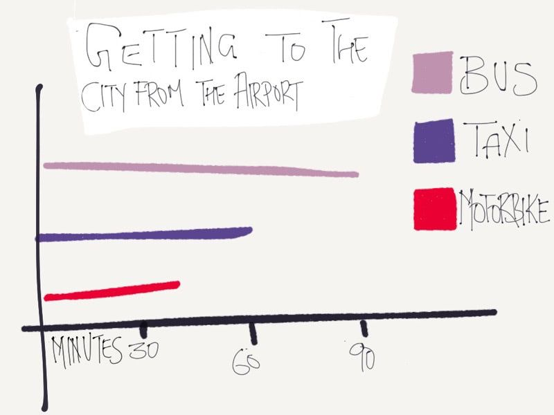 Typical travel time from the airport to the city