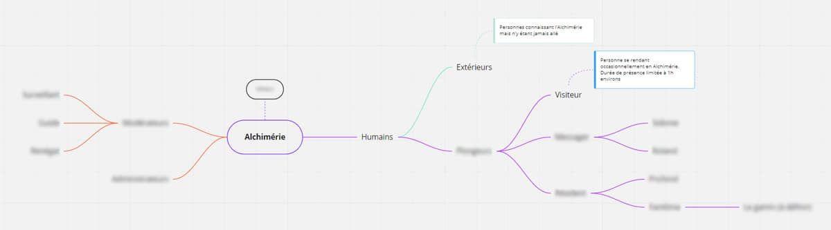 Une planche Miro ; un organigramme pour les personnages et leurs fonctions