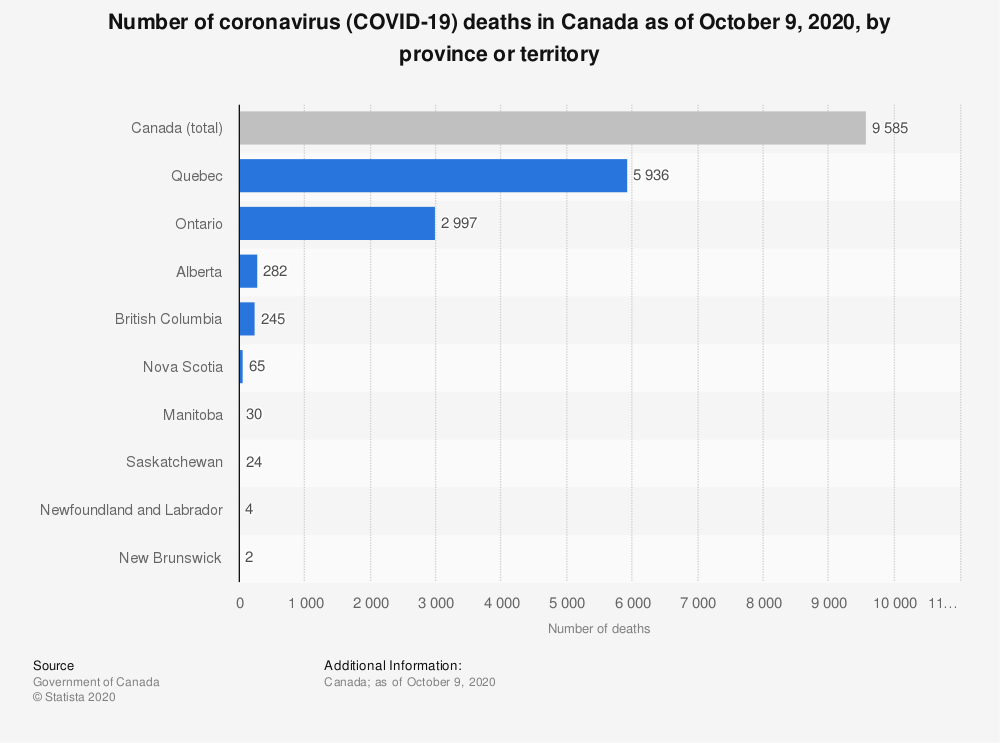 Statistic: Number of coronavirus (COVID-19) deaths in Canada as of October 9, 2020, by province or territory | Statista