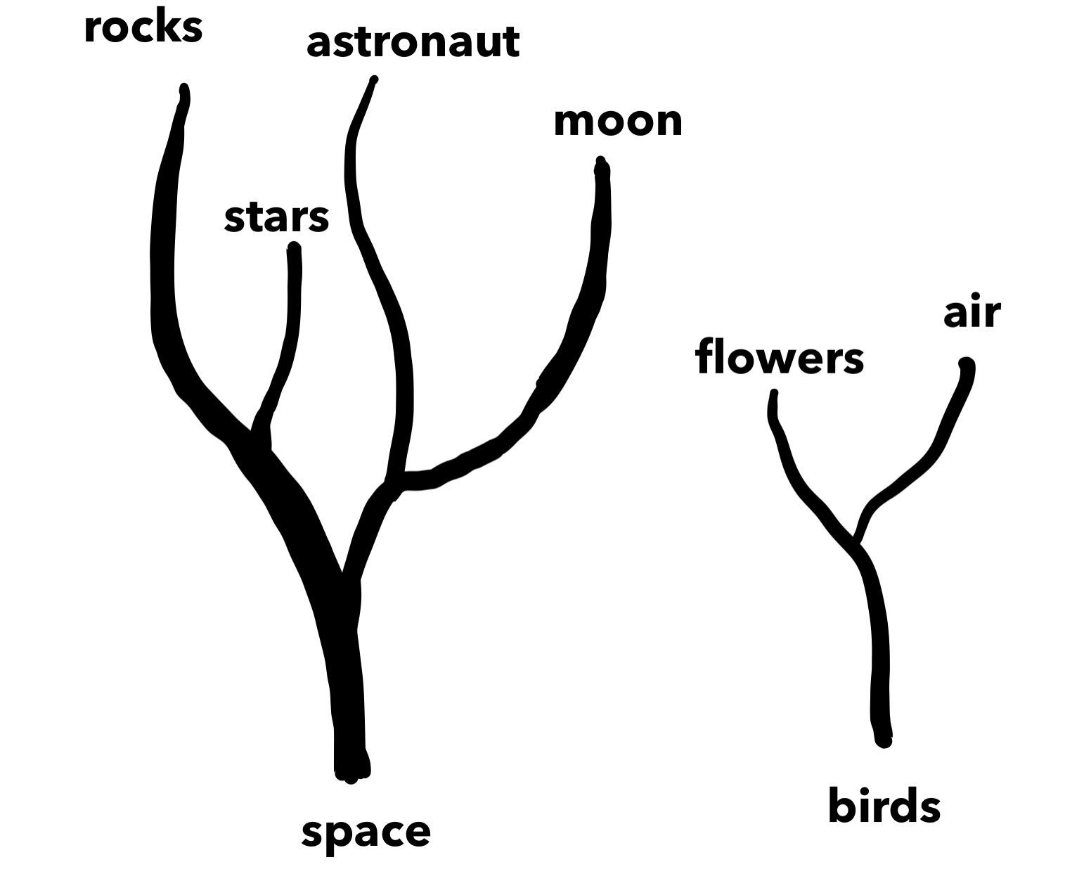 Metaphor trees
