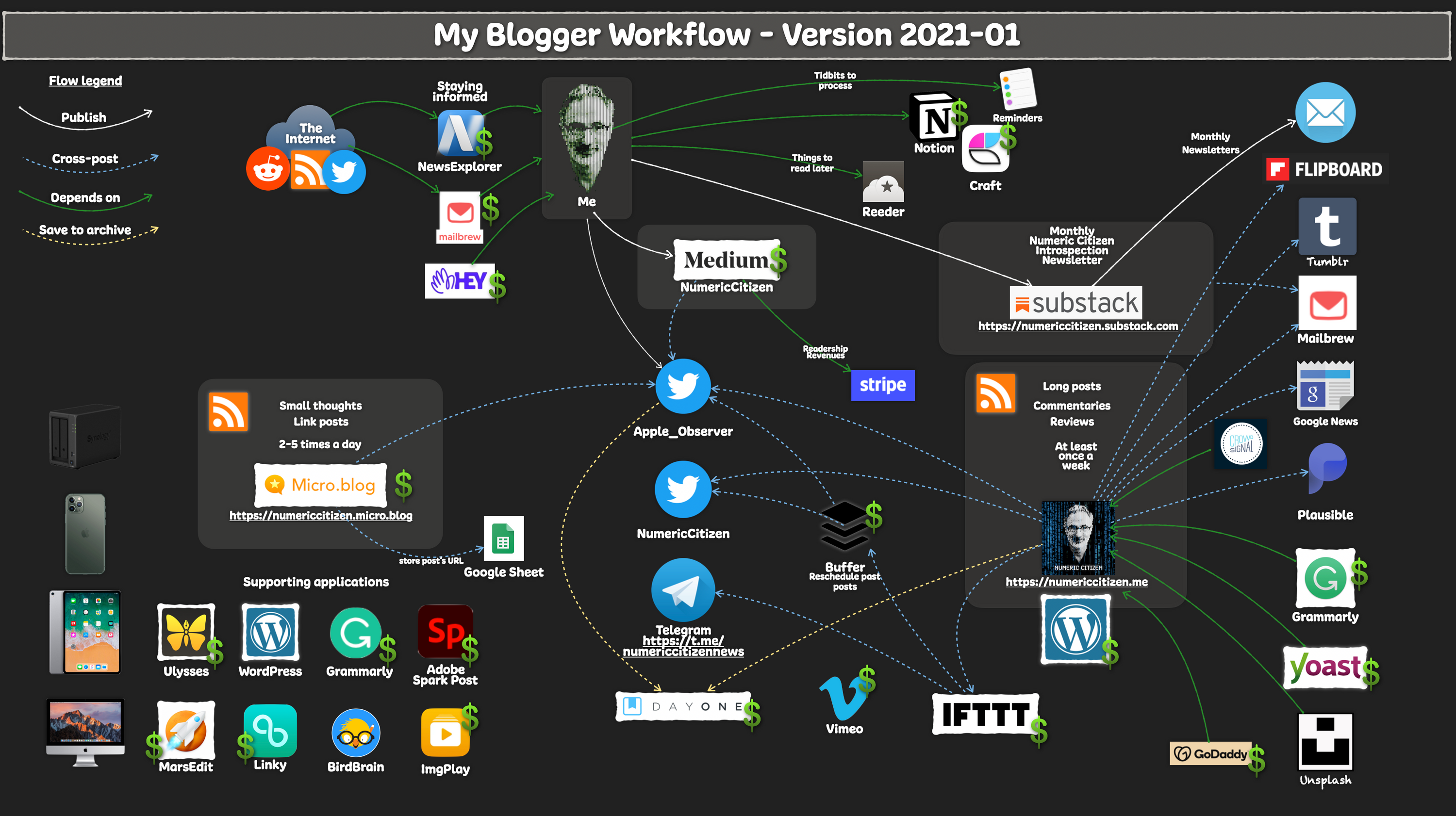 My blogger workflow as of 2021-01