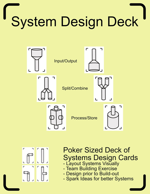 DemoTheCards System Design