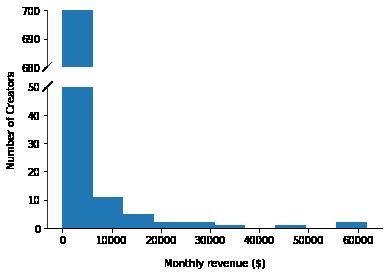 Revenue histogram