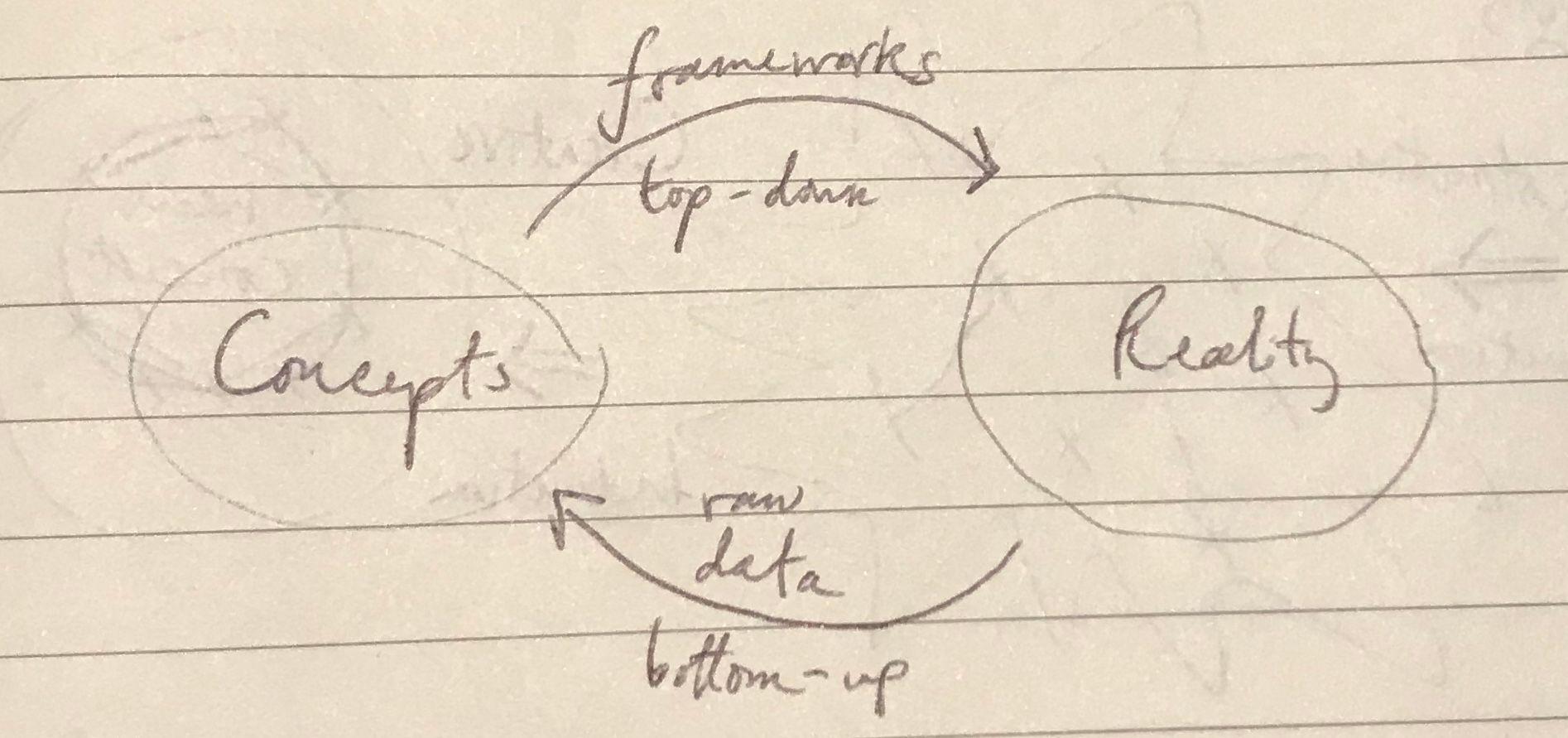 Concept formation loop