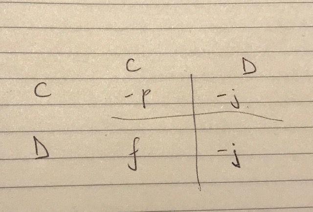 Prisoners Dilemma matrix 2