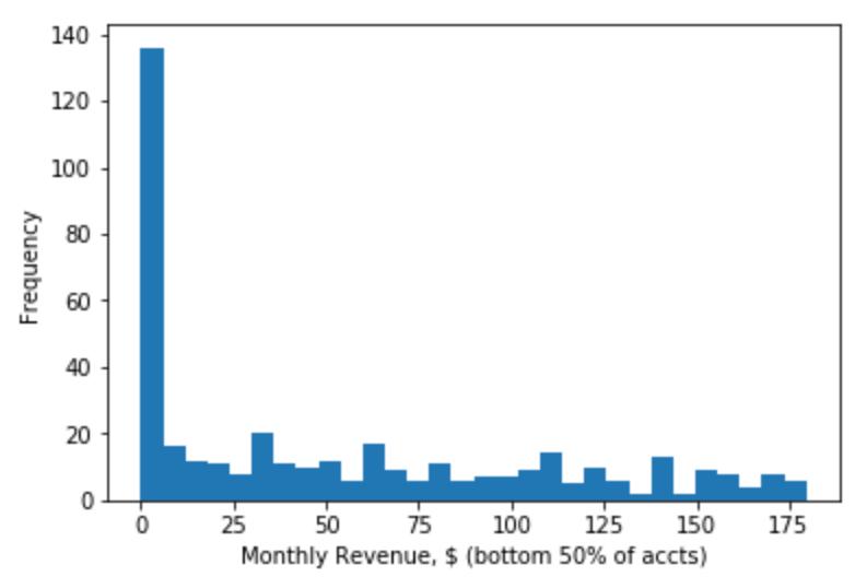 Bottom 50% revenue histogram